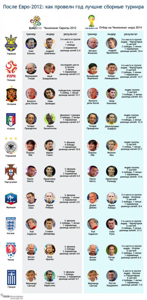 Год после Евро. Накануне ЧМ-2014 - инфографика