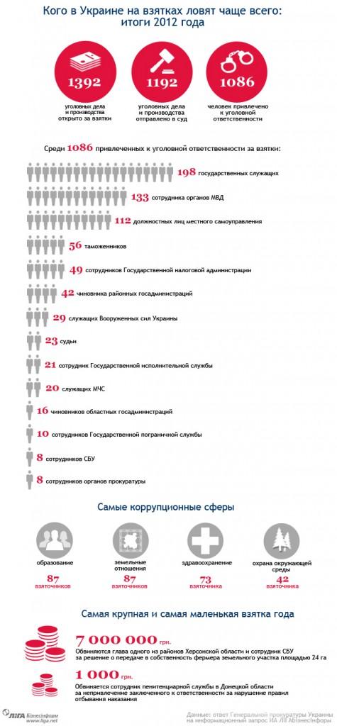 Кто попадается на взятках чаще всех в Украине - инфографика