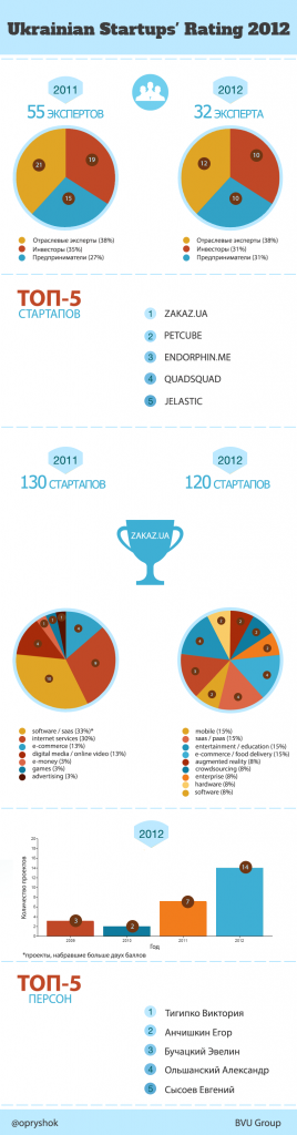 Рейтинг украинских стартапов 2012 - инфографика