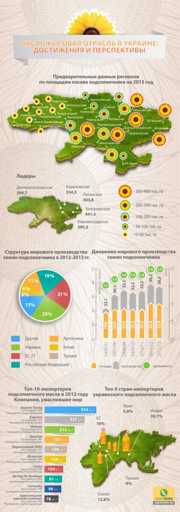 Масложировая отрасль в Украине - инфографика