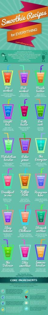18 рецептов смузи на лето - инфографика