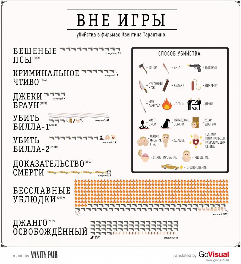 Смерть в фильмах Тарантино - инфографика
