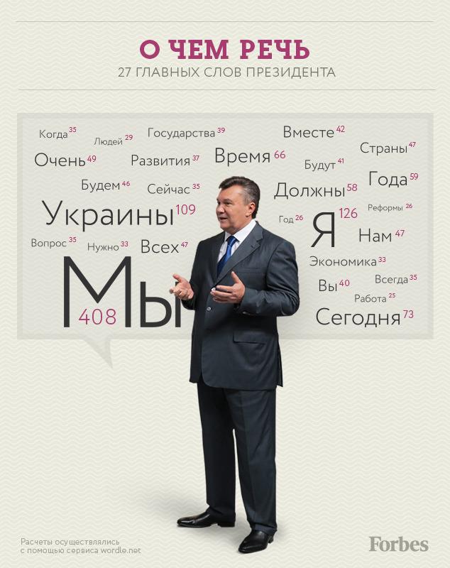 Главные слова Януковича - визуализация