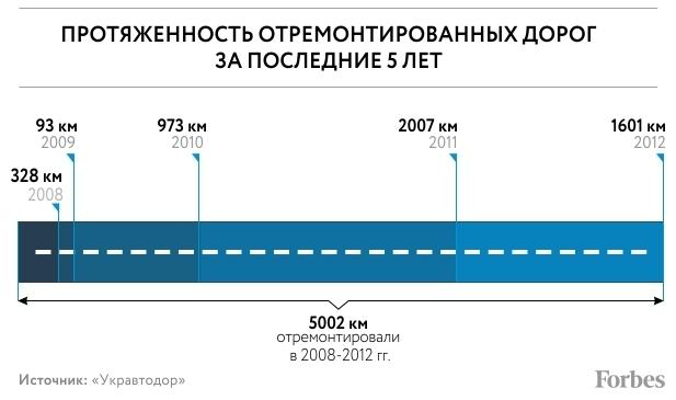 Отремонтированные дороги 2008-2012 - инфографика