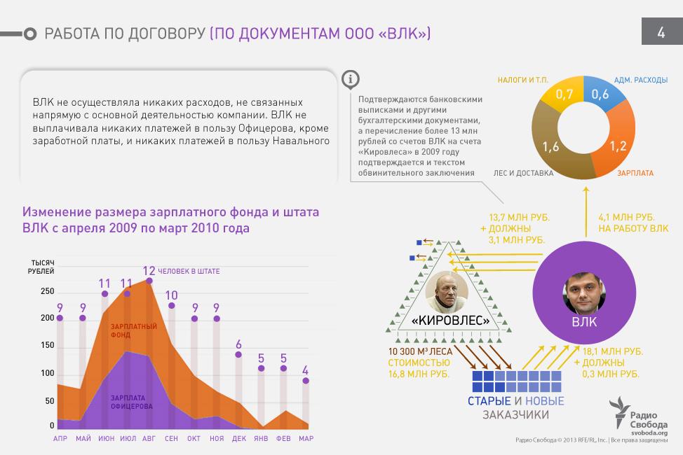navalnij-documents-visualization