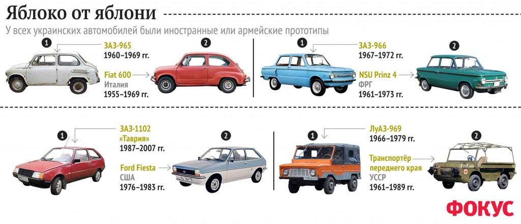 Украинские модели машин - клоны. Инфографика