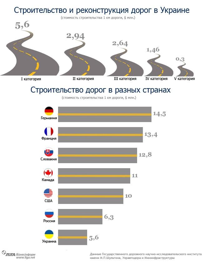 инфографика: стоимость постройки дорог в Украине