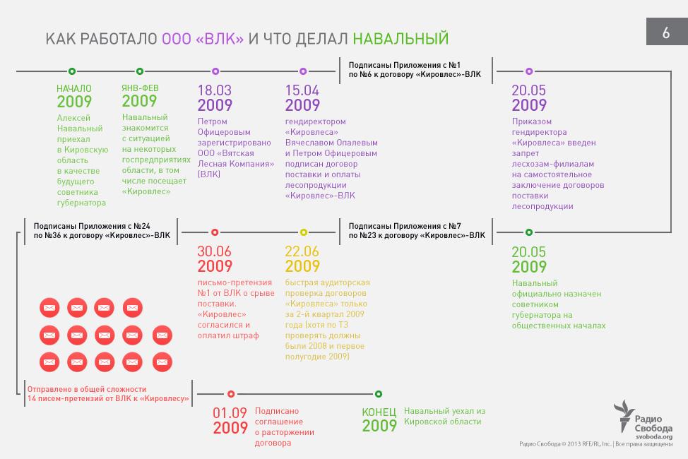 navalnij-documents-visualization2