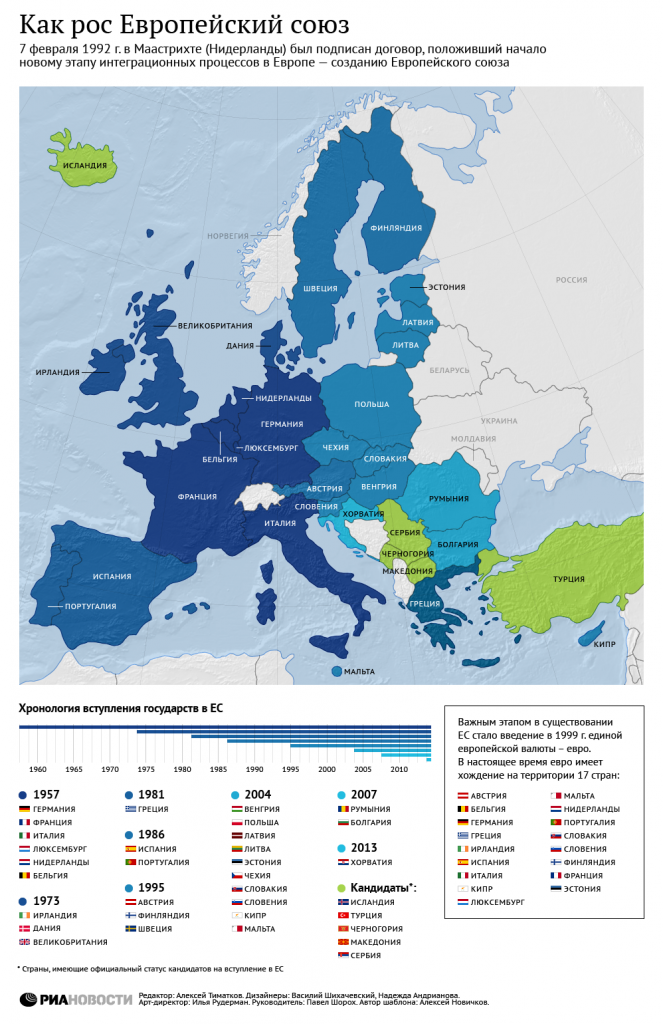 Расширение Евросоюза - инфографика