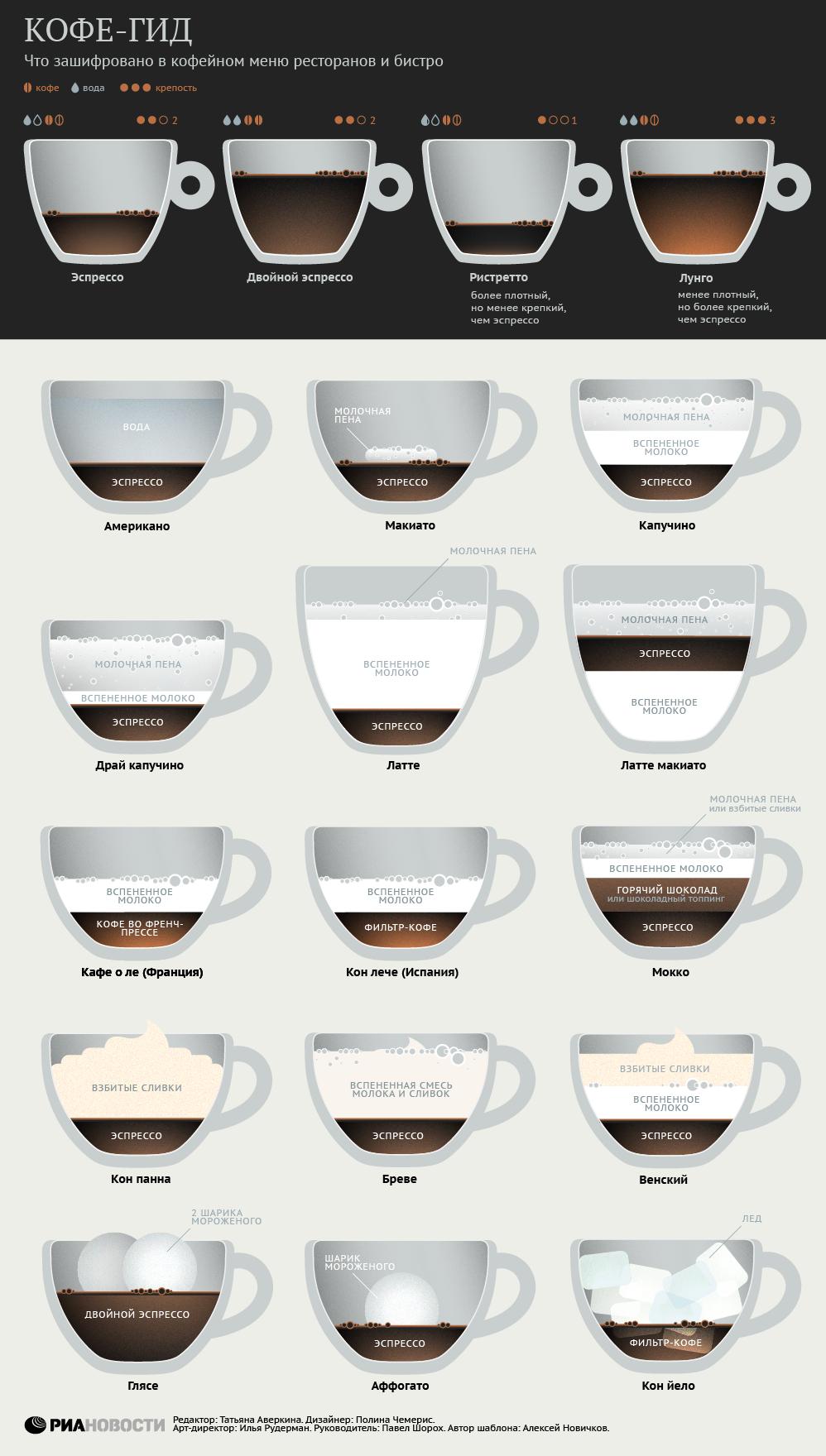 кофе инфографика - пример 2