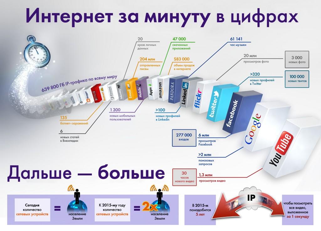 В Интернет за 60 секунд - инфографика