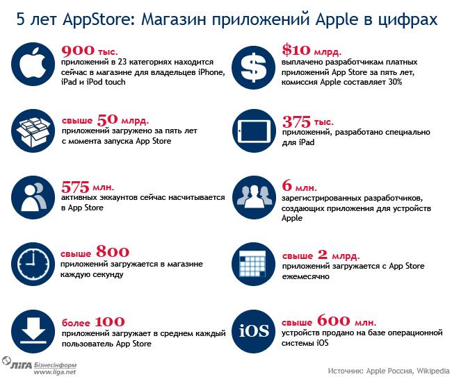 Основные факты о App Store - визуализация