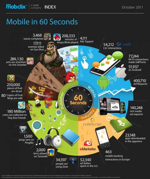 В мобильном мире за 60 секунд. - инфографика