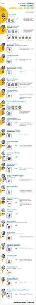 Владельцы украинского футбола - инфографика