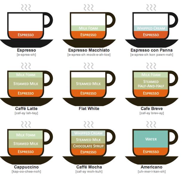 кофе инфографика - пример 1