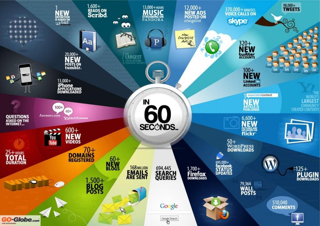 В Интернет за 60 секунд. Пример 4 - инфографика