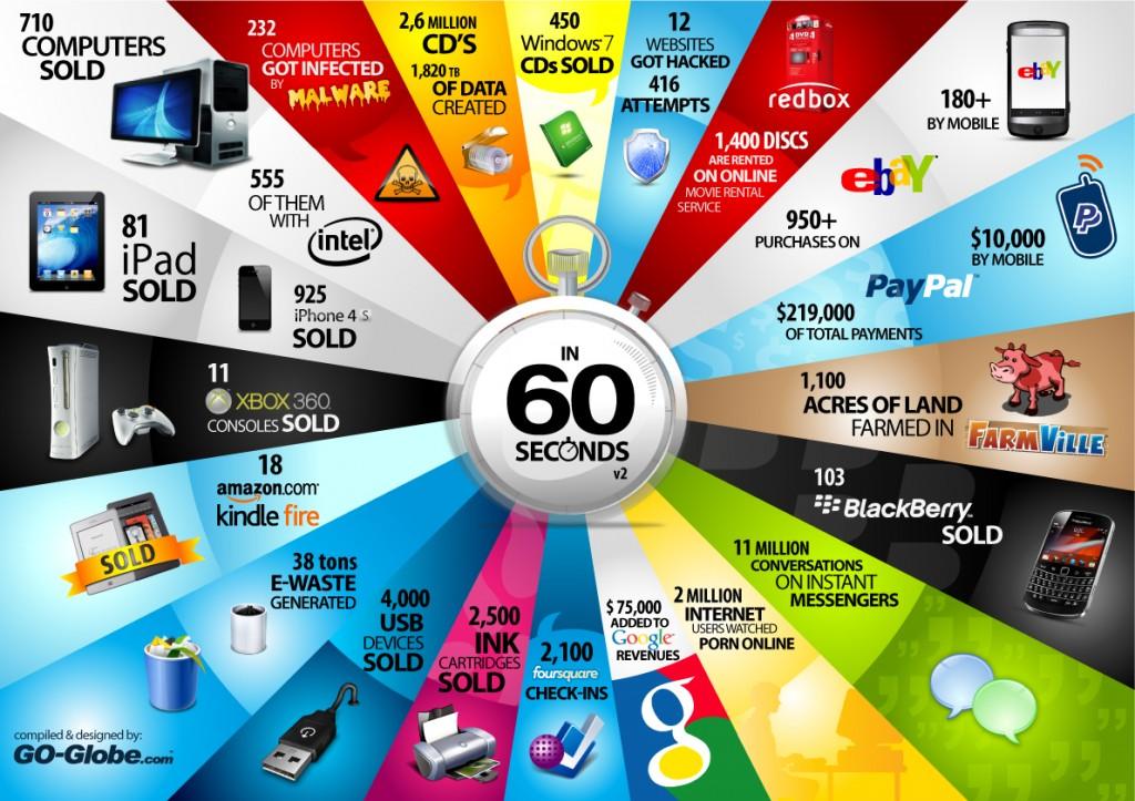 В Интернет за 60 секунд. Пример 3 - инфографика