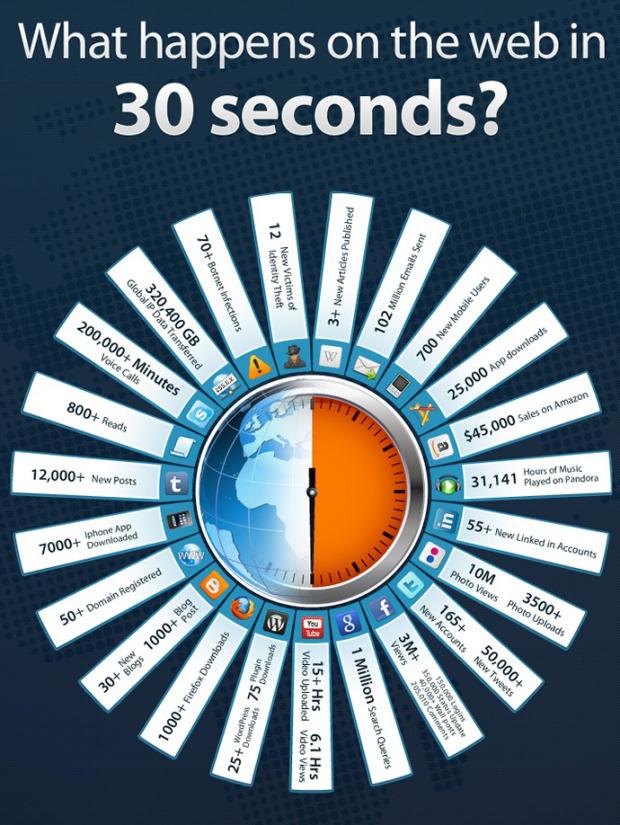 В Интернет за 30 секунд. - инфографика