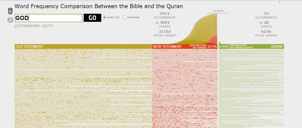 visually-Bible-vs-Quran