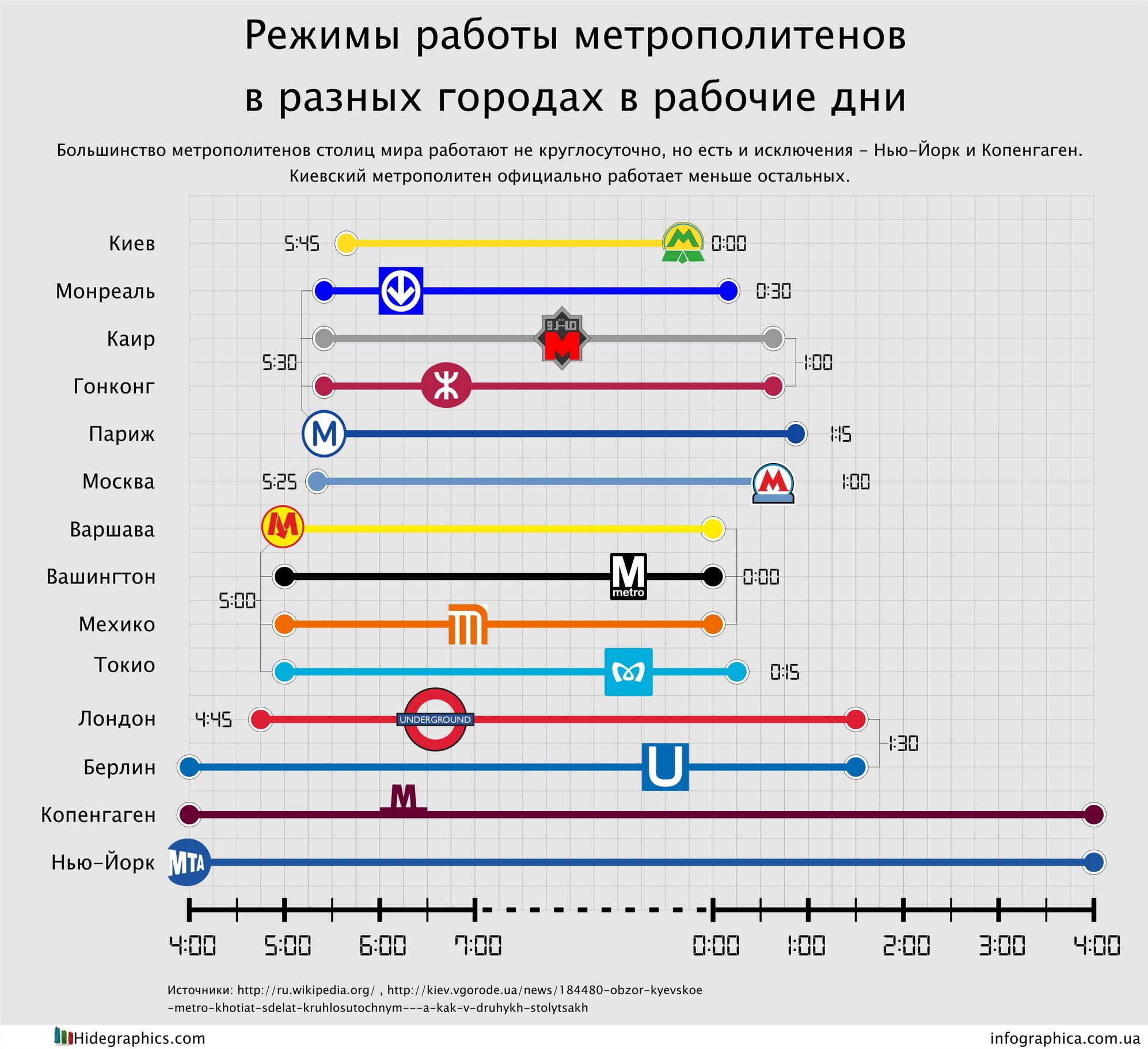 Расписание метро