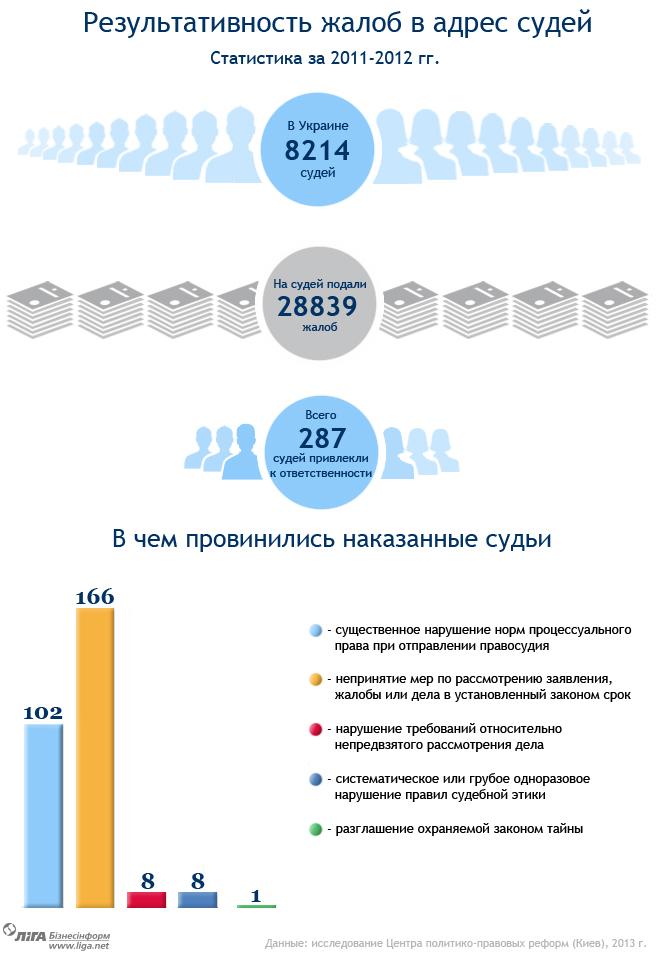 Неприкасновенные судьи Украины