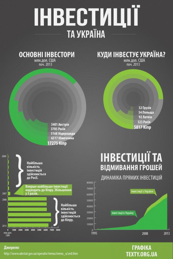 Кипр - украинский инвестор №1