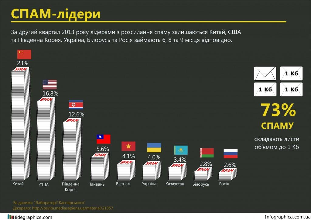 Країни-лідери за кількістю спаму