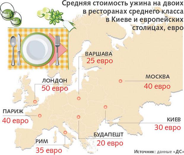 Средняя стоимость обеда в европейских столицах