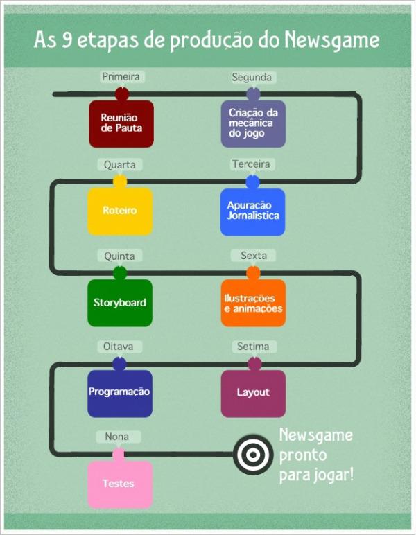Этапы создания игр