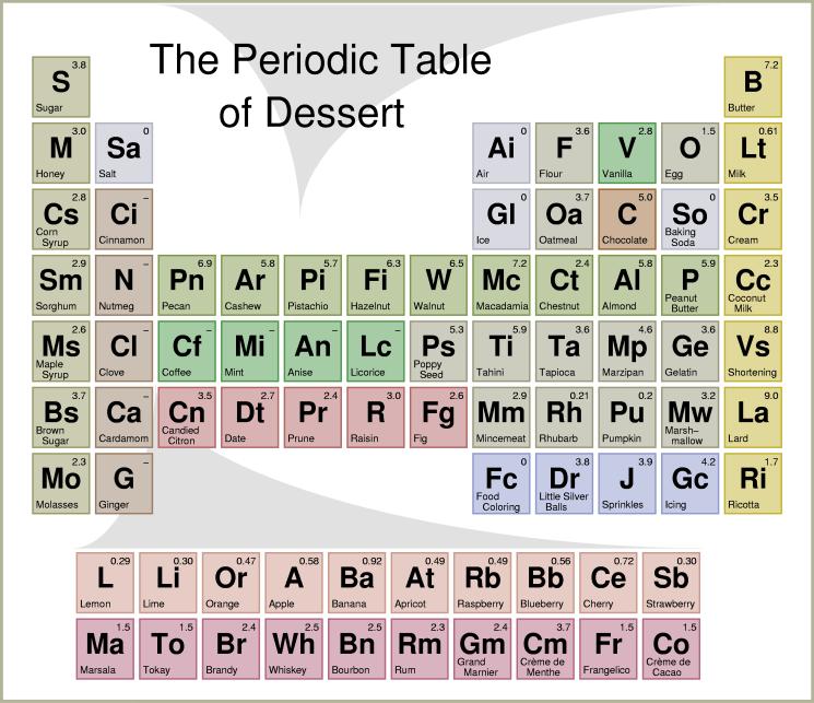 Периодическая таблица десертов - визуализация данных