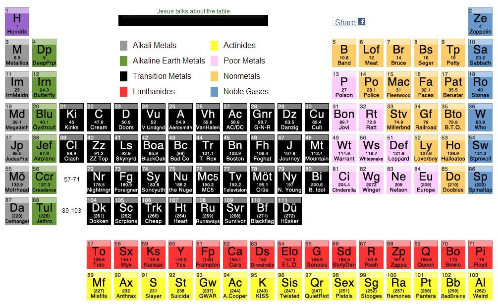 Периодическая таблица рока