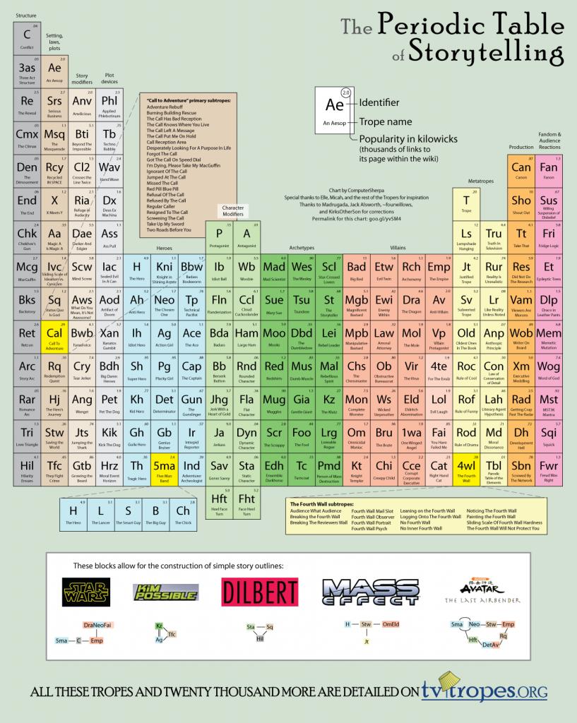 Периодическая таблица элементов storytelling'а - визуализация данных