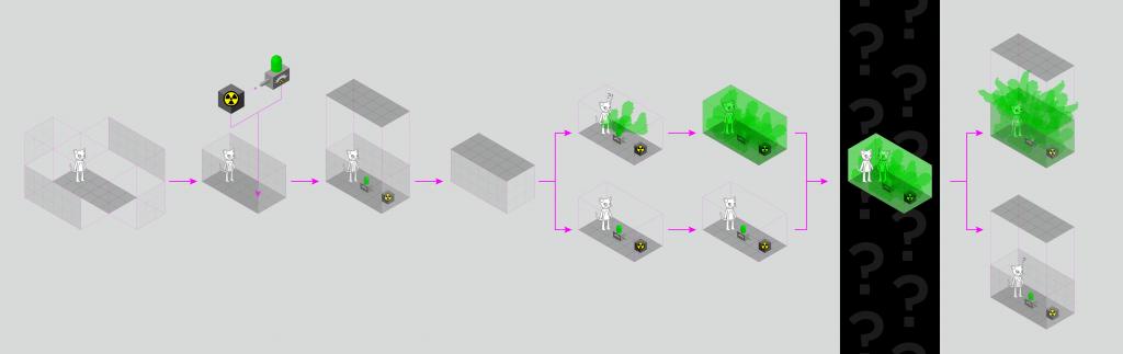 Визуализация эксперимента с котом Шредингера