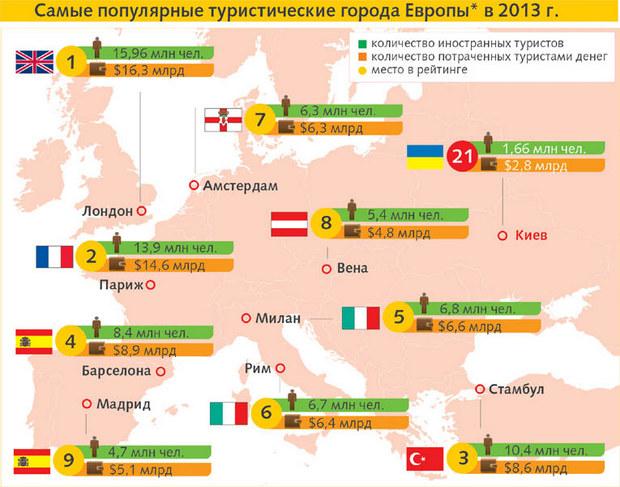 Рейтинг городов Европы по количеству туристов