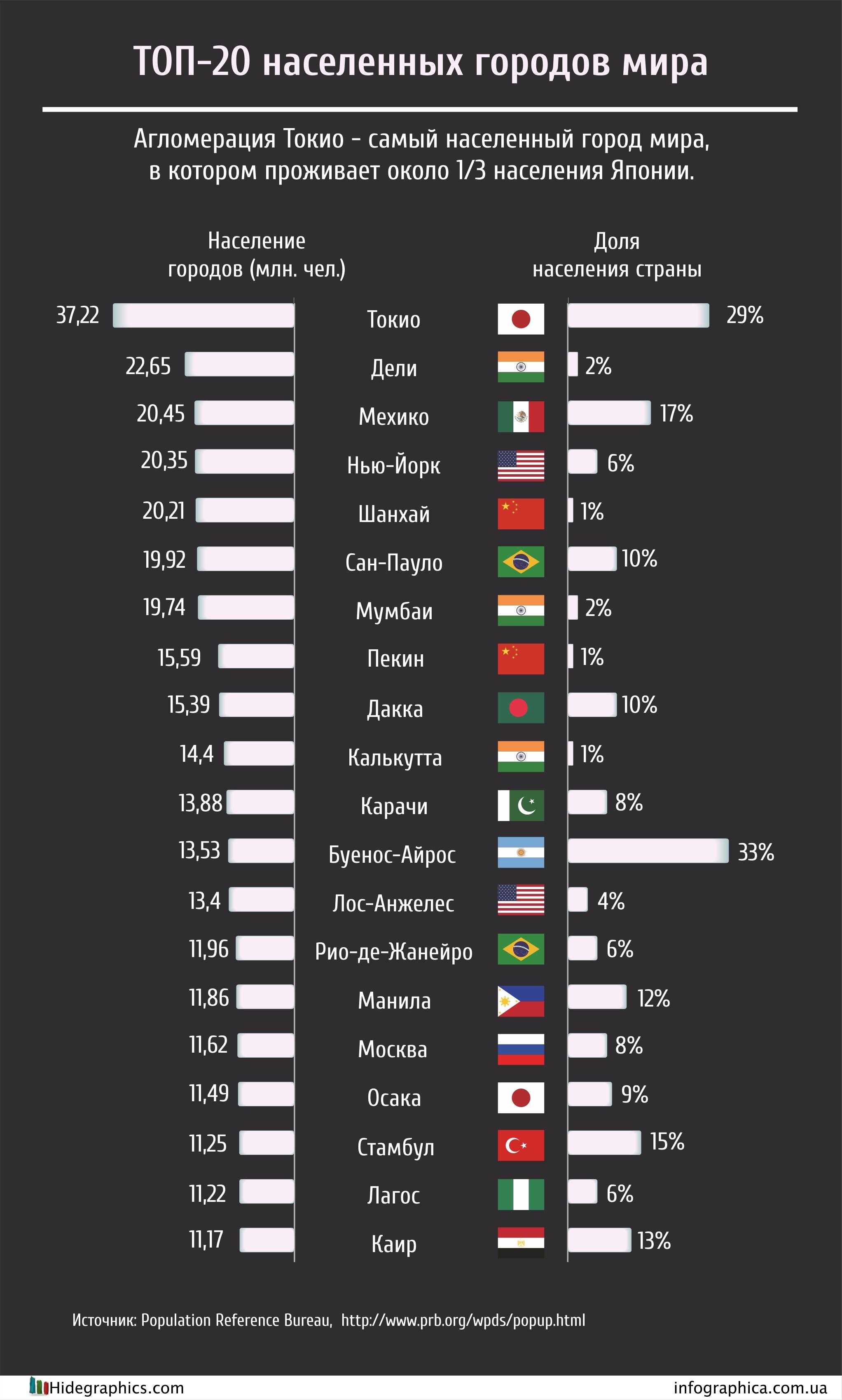 какие места занимают страны по населению