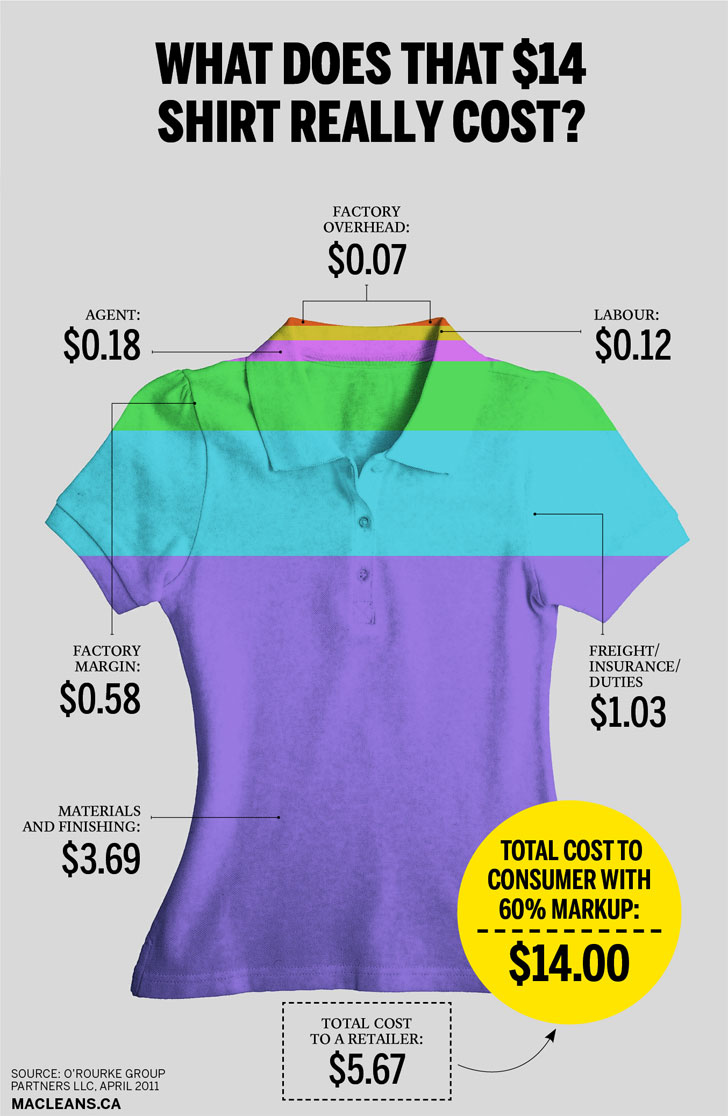 shirt manufacturing process