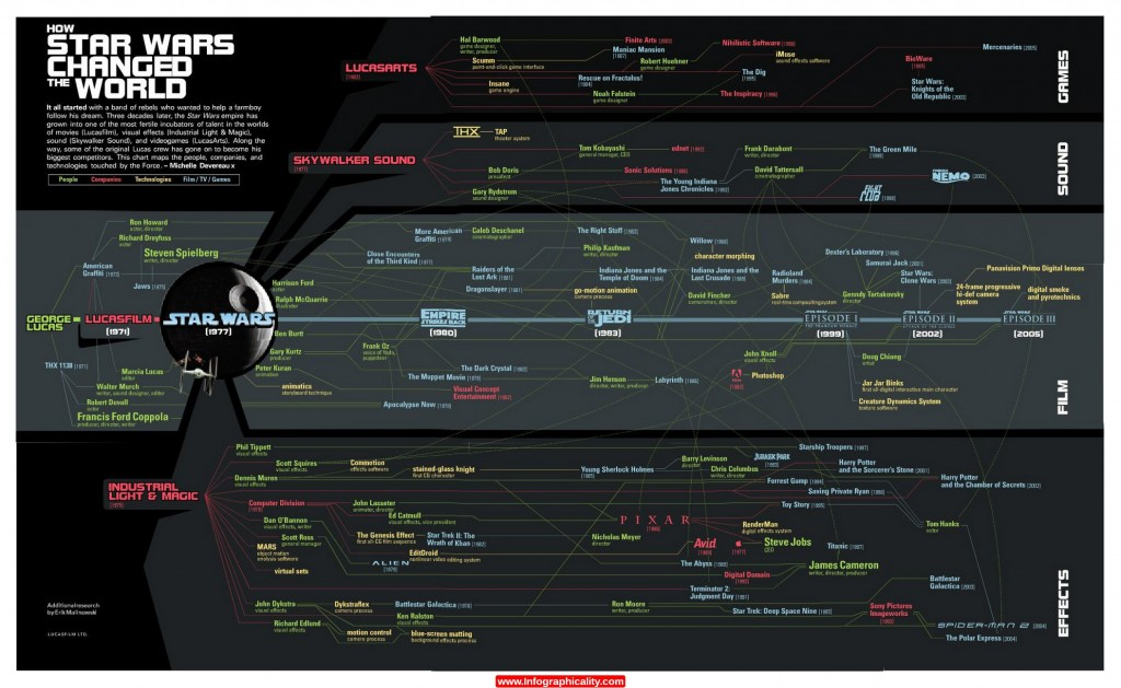 How StarWars Changed the World Infographic