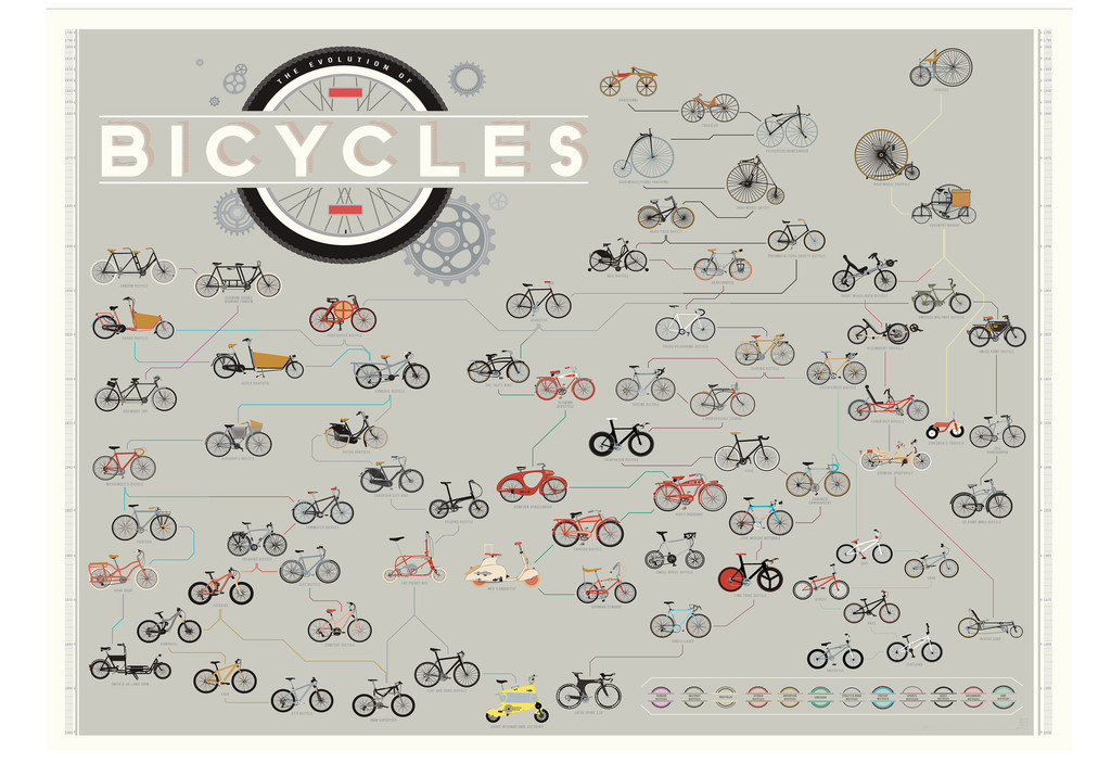bicycle evolution infographic