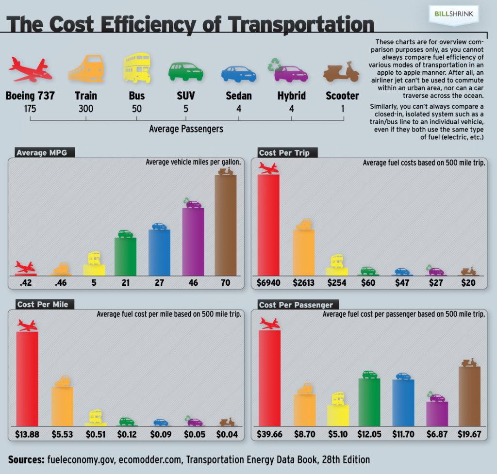 infographic-cost-efficiency-of-public-transport[1]