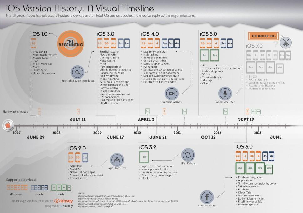 ios-version-history-a-visual-timeline_512e2726eb58f_w969[1]