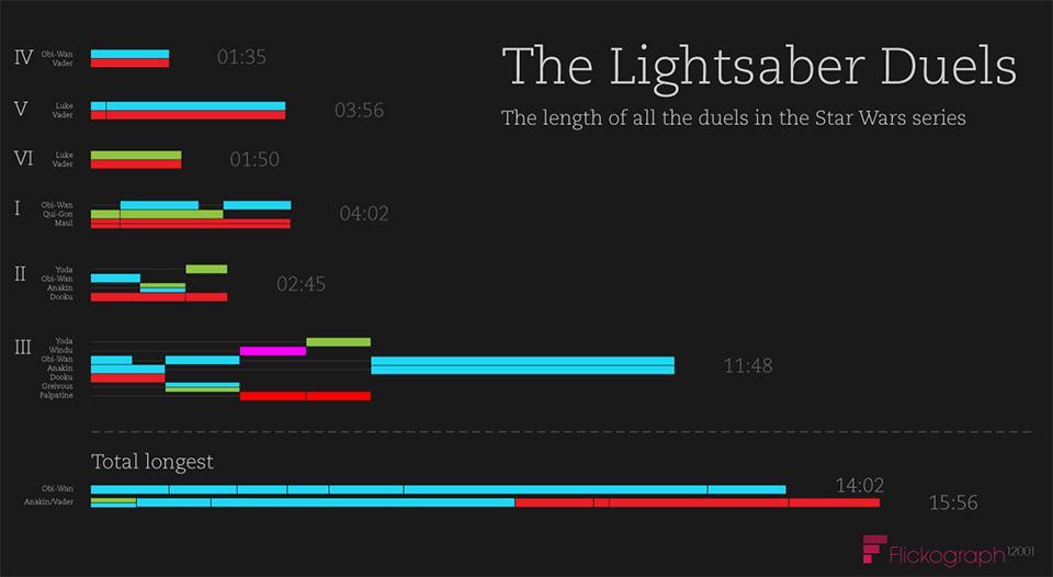 lightsaber_duels_infographic_l[1]