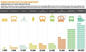 solutions_for_urban_transport__infographic-300x183[1]