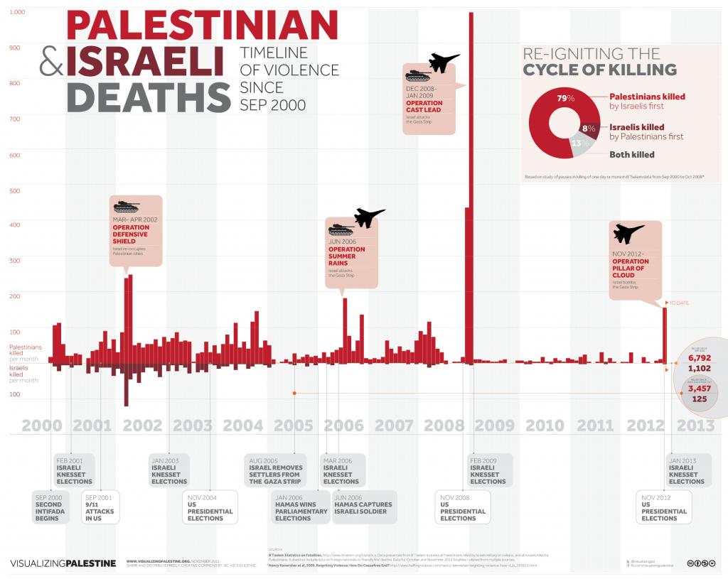 vp-violence-timeline-2012-11-23_0[1]