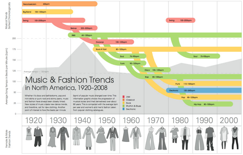 l-music-fashion-trends-infographic[1]