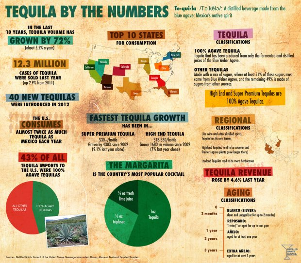 tequila-infographic[1]