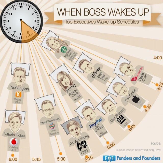 top-executives-wakeup-schedule_528b8913cd7f5_w1500-640x640[1]