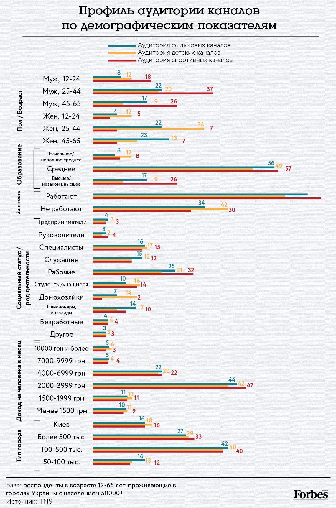 Профиль каналов по демографическим параметрам