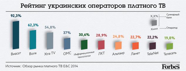 Рынок украинских провайдеров платного ТВ