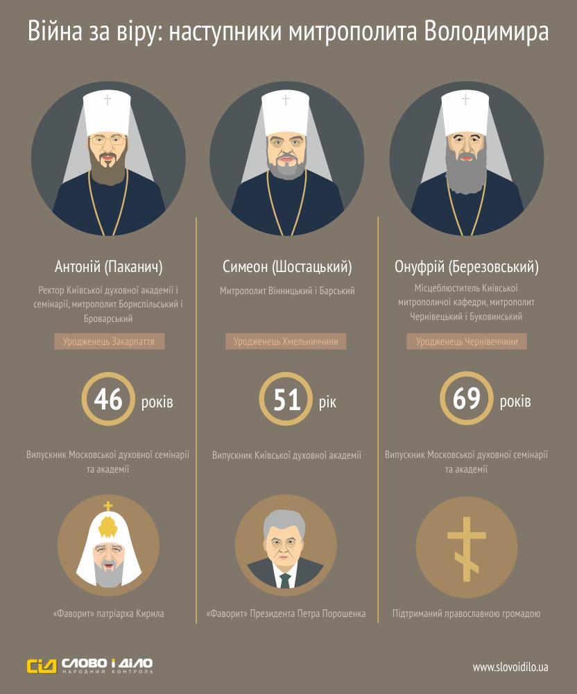 Инфографика: Кандидаты на пост главы УПЦ МП