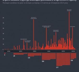 Потери вооруженных сил в АТО - Инфографика